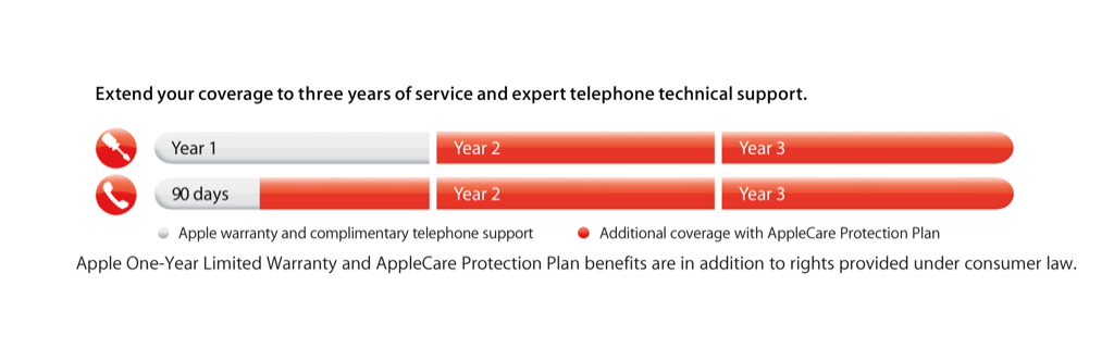 CPU_AppleCare_timeline_SCREEN
